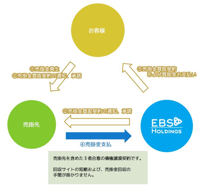 ファクタリング 個人_三社間ファクタリングのイメージ画像
