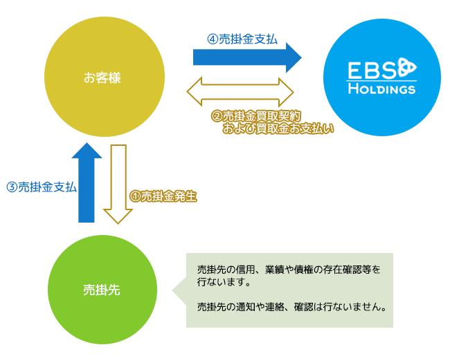 現金化 口コミ_二社間ファクタリングのイメージ画像