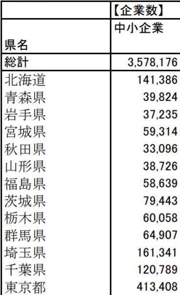 ファクタリング 東京_中小企業庁による東京都内の中小企業の数に関するイメージ画像