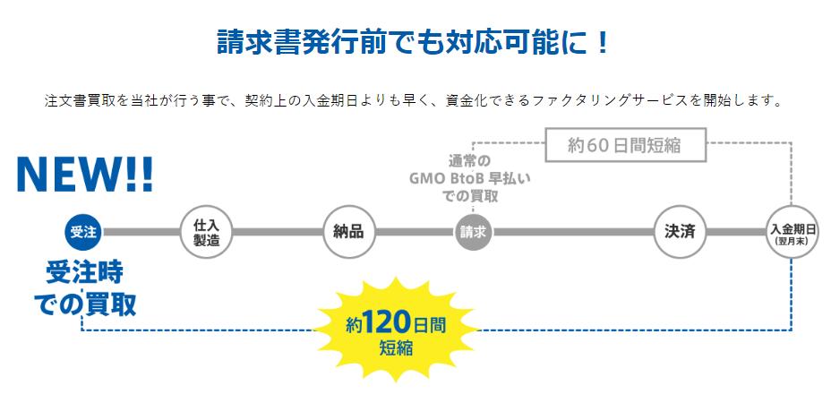 GMO ファクタリング_注文書買取のイメージ画像