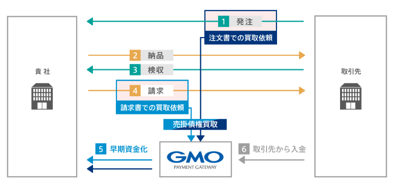 GMO ファクタリング_注文書買取・請求書買取の流れのイメージ画像