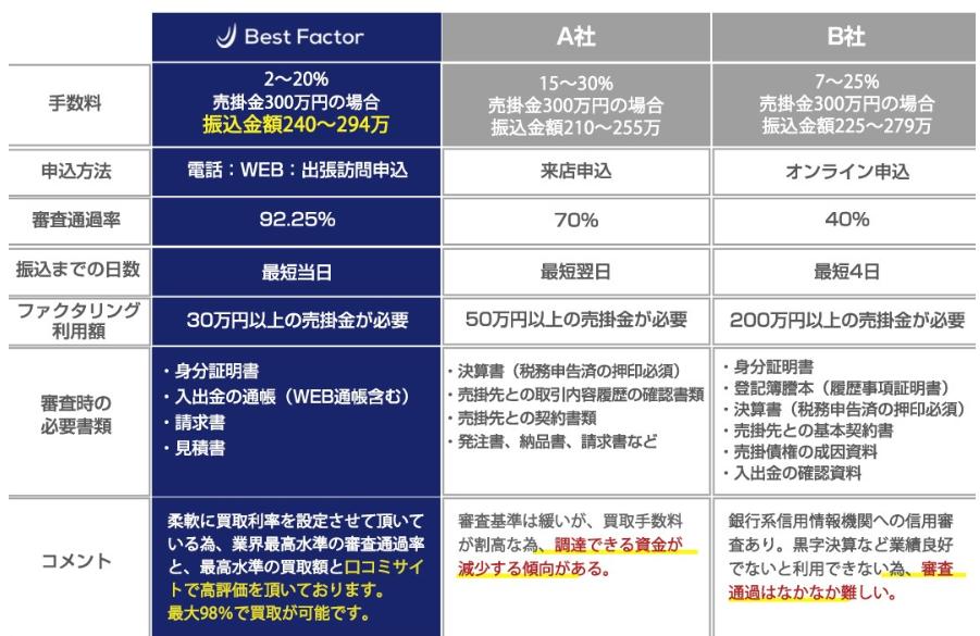 ファクタリング ベストファクター_手数料などに関する比較表のイメージ画像