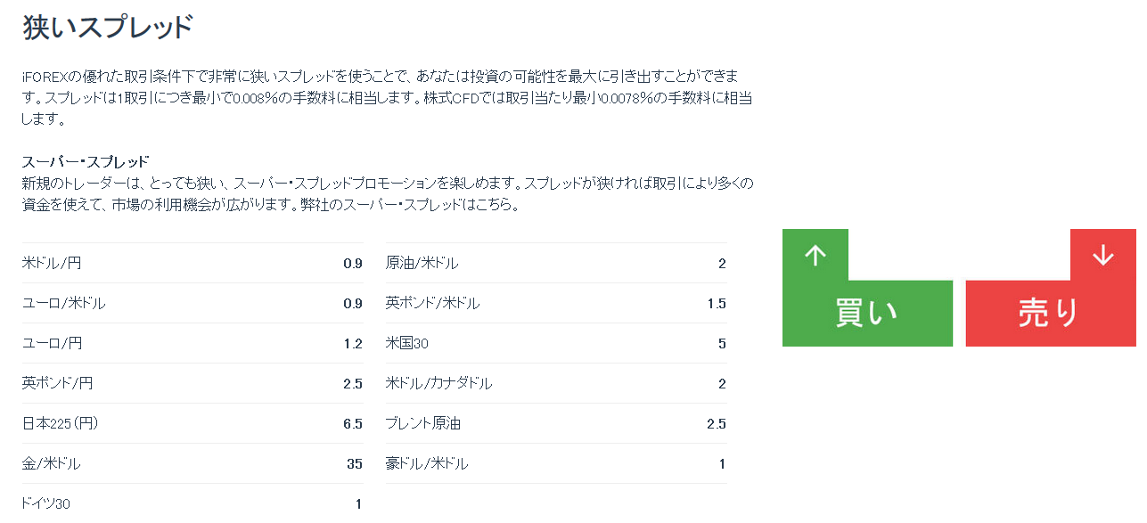 iFOREX 評判_スプレッドのイメージ画像