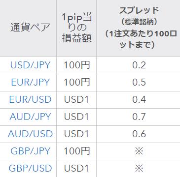 IG証券 評判_スプレッドのイメージ画像