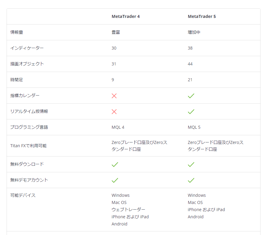 TitanFX 評判_MT4・MT5の違いに関するイメージ画像
