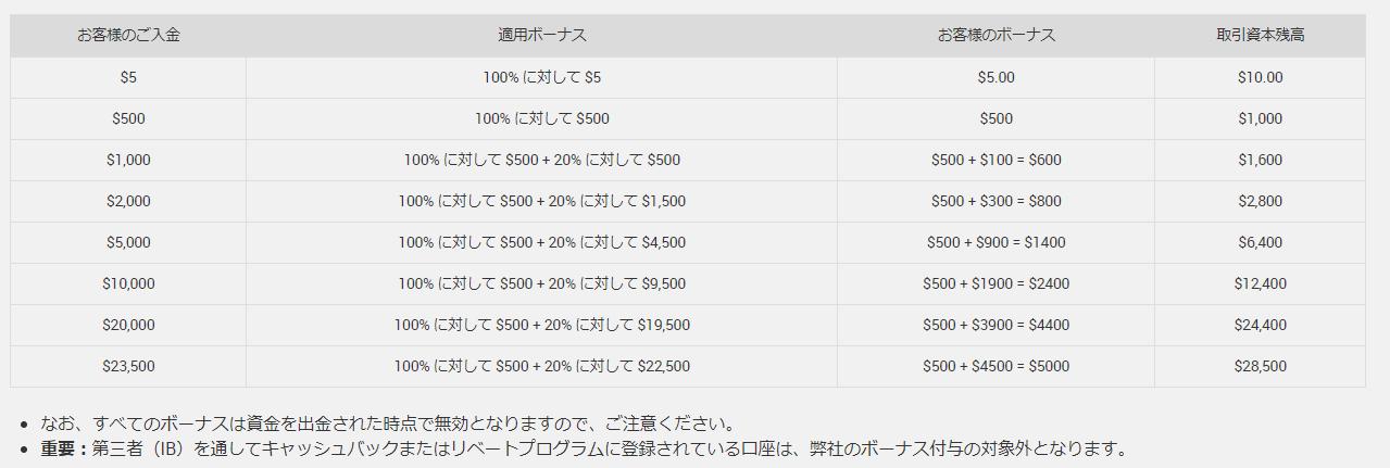 XM とは_入金キャンペーン付与額の早見表に関するイメージ画像