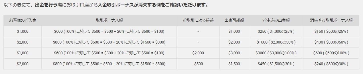 XM とは_入金キャンペーンの差引金額早見表に関するイメージ画像
