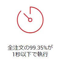 XM 評判_注文スピードのイメージ画像