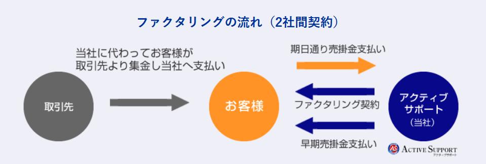 アクティブサポート 評判_2社間ファクタリングのイメージ画像