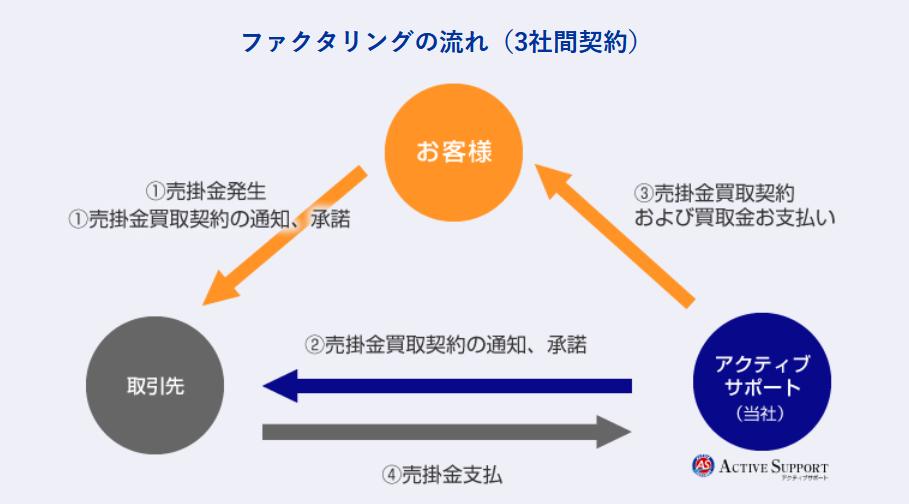 アクティブサポート 評判_3社間ファクタリングのイメージ画像