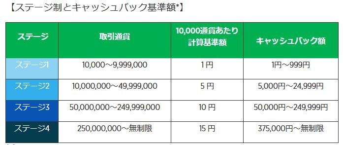 forex.com 評判_無制限キャッシュバックのステージに関するイメージ画像