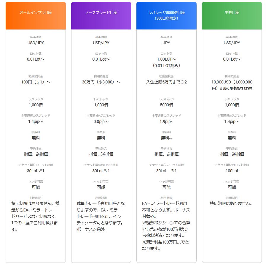 GEM FOREX 評判_口座タイプの違いに関するイメージ画像