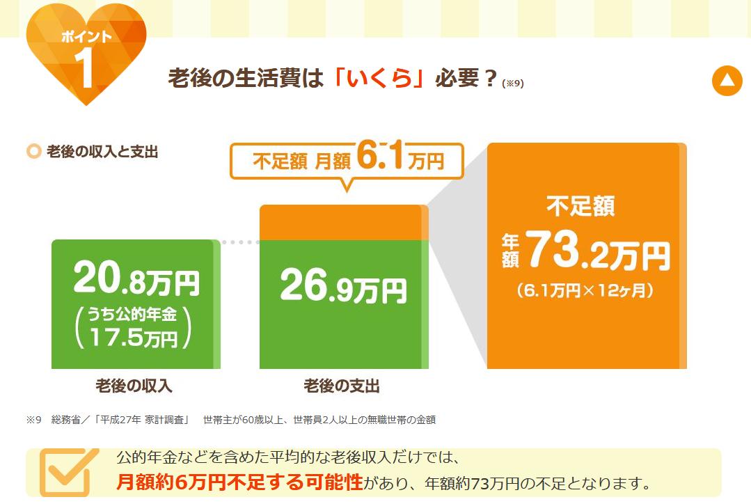 個人年金 人気_第一生命における老後の生活費に関するイメージ画像