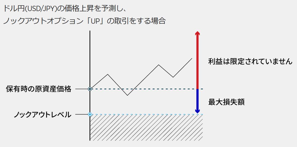 forex.com 評判_ノックアウトオプションのイメージ画像