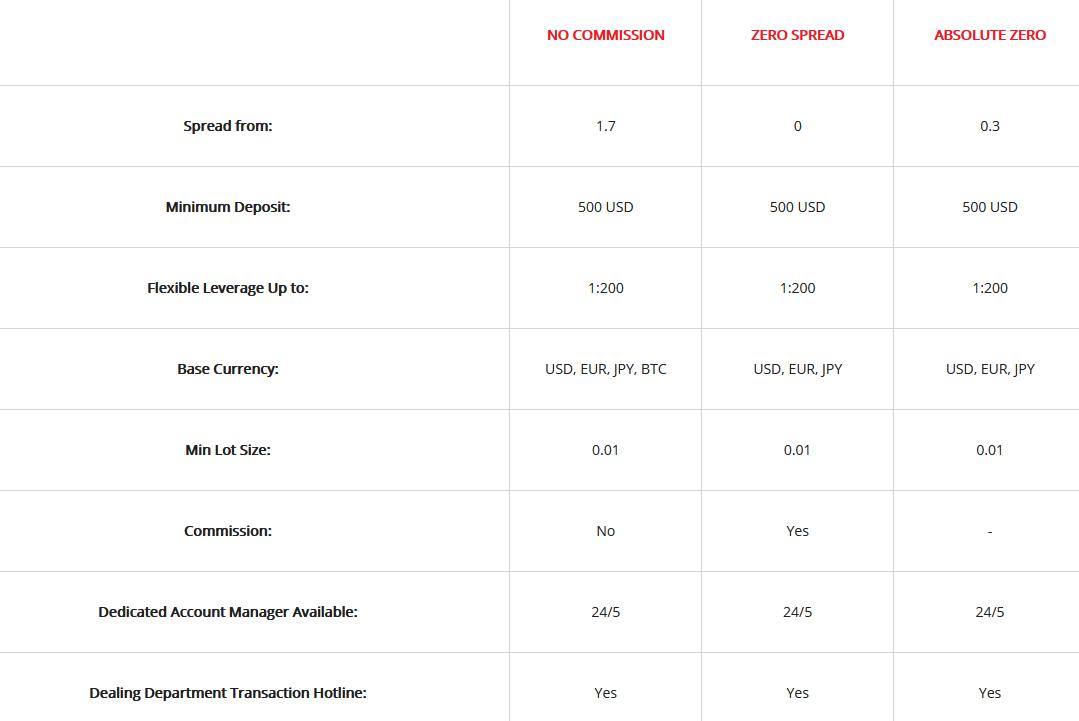 ironfx 評判_STP/ECN口座のスペックに関するイメージ画像
