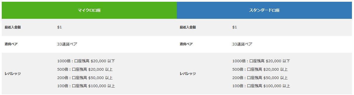 is6com 評判_口座のレバレッジの違いのイメージ画像