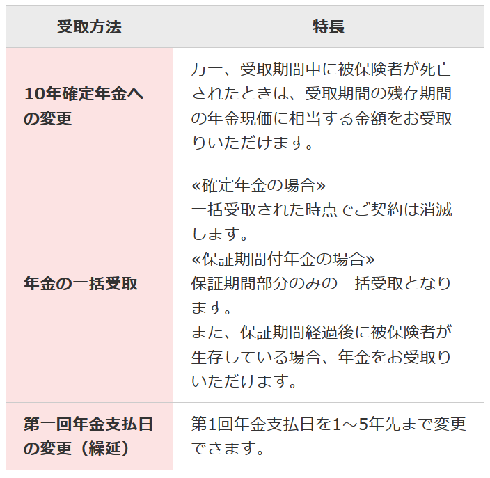 個人年金 日本生命_年金開始手続の確認方法③-1のイメージ画像