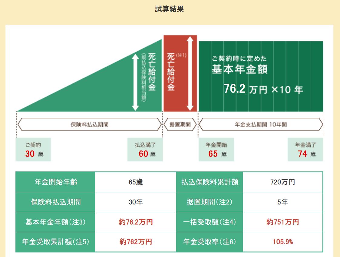 個人年金 積立_30歳から加入した場合のシミュレーション結果のイメージ画像