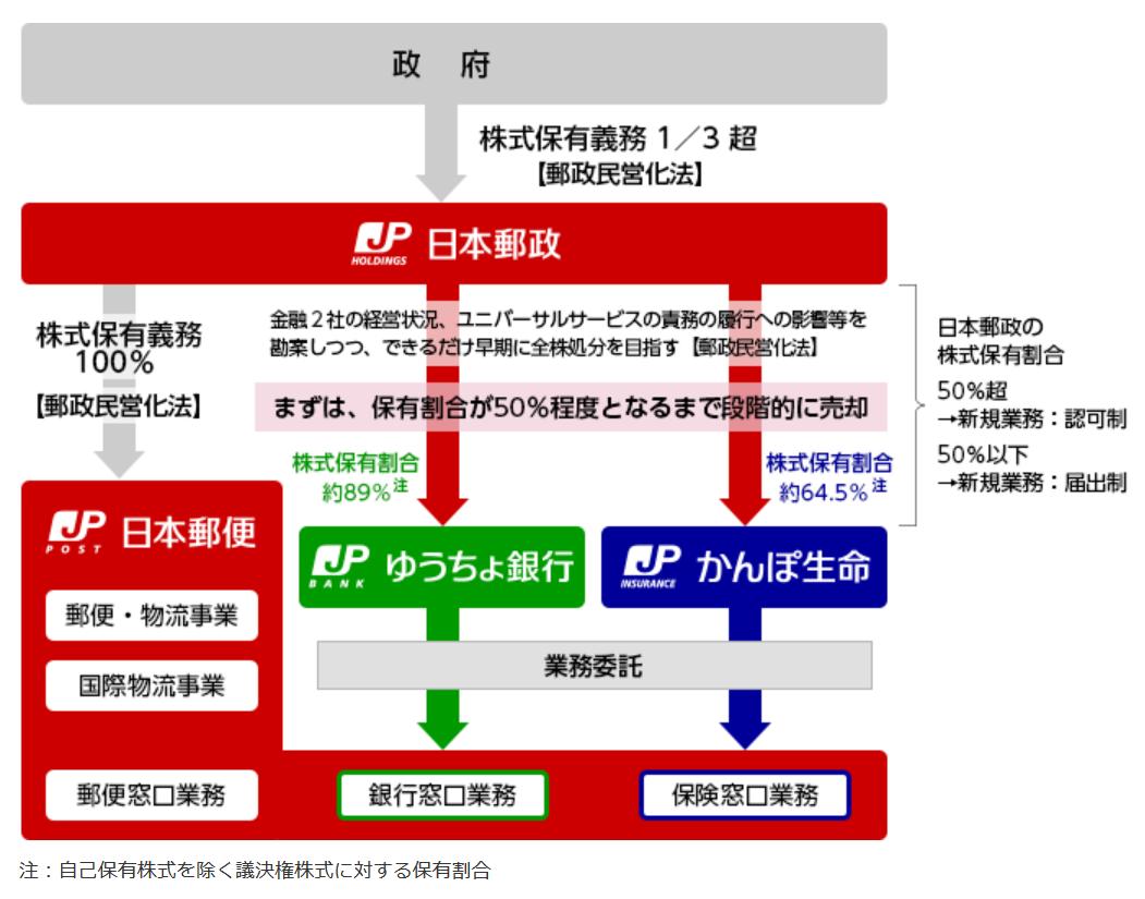 個人年金 ゆうちょ_日本郵政グループの相関図のイメージ画像