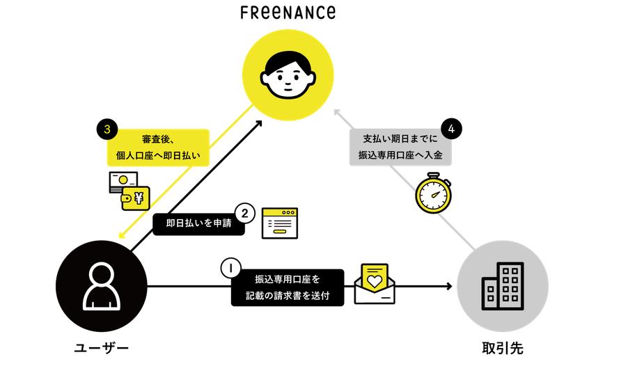 ファクタリング FREENANSE_即日払いの流れに関するイメージ画像