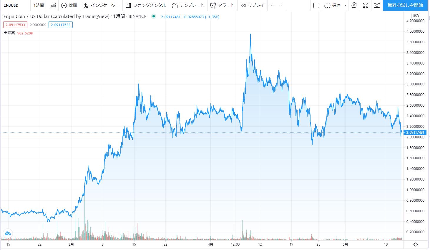 エンジンコイン_直近3ヶ月の価格動向